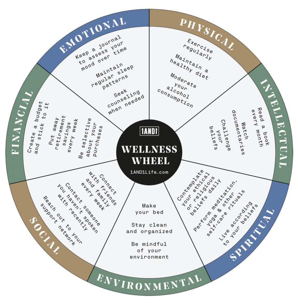 The 1and1 wellness wheel is a tool to help keep the different parts of life balanced wherein self acceptance is important.