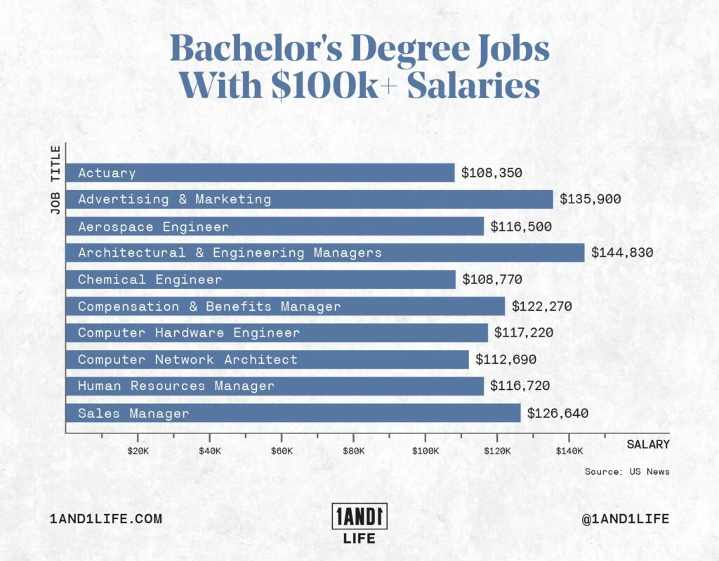 A graph illustrating bachelor's degree jobs with $100k+ salaries.