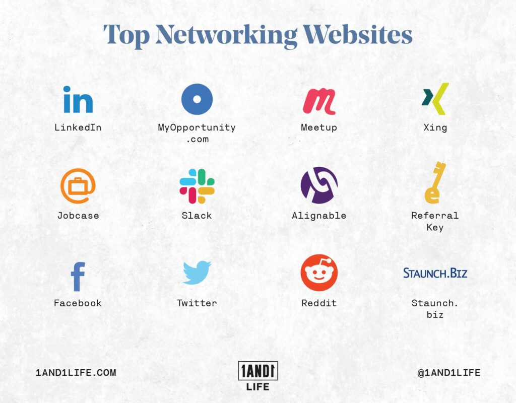 A list of top networking websites.