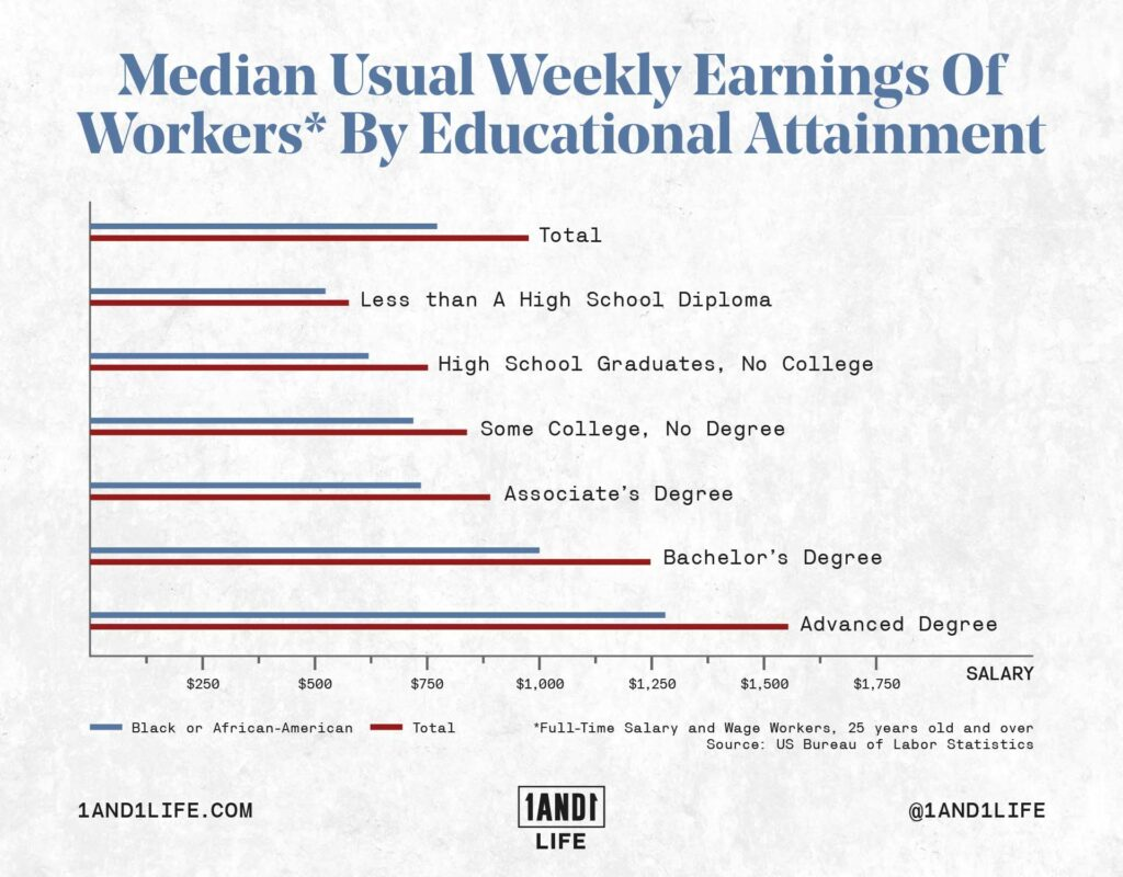 A graph that shows the weekly earnings based on educational attainment.