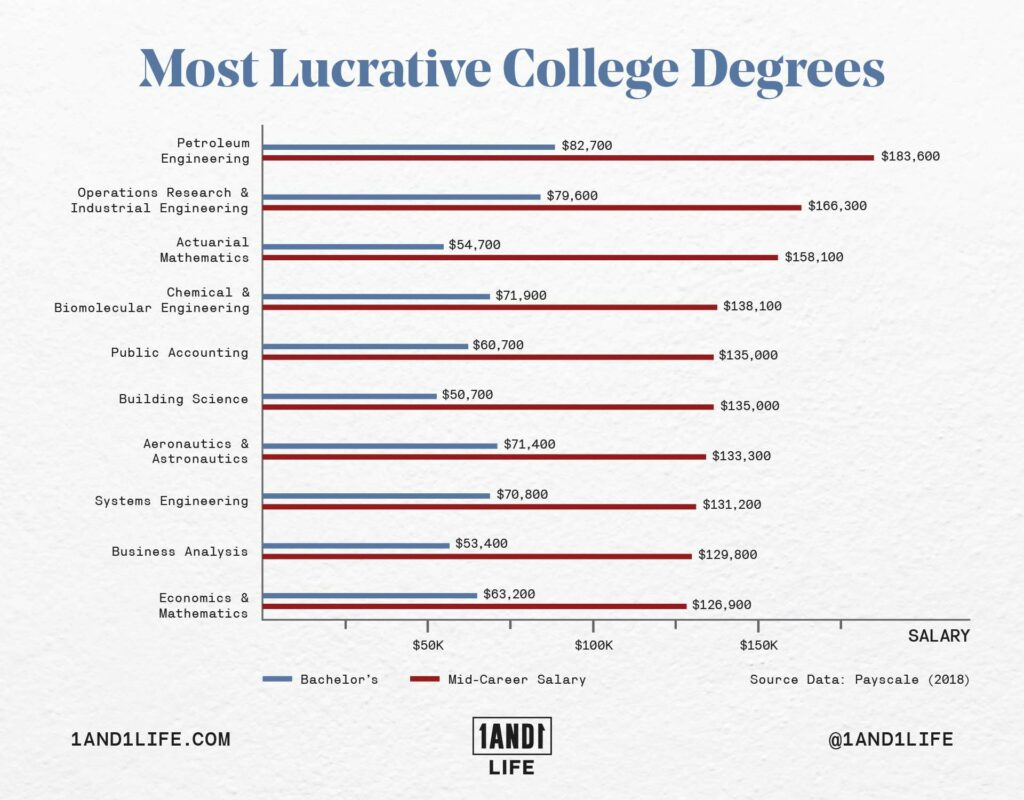 An illustration that shows the most lucrative college degrees.